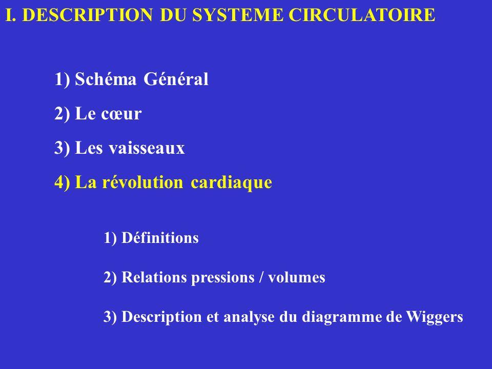 I.4 PROPRIETES MECANIQUES DU CŒUR ENTIER : LA REVOLUTION CARDIAQUE 1) Définitions : fréquence cardiaque, systole et diastole précharge, postcharge, contractilité … 2) Relations pressions / volumes 3) Description et analyse du diagramme de Wiggers a) ECG : décalage = couplage électro - mécanique b) La courbe du volume ventriculaire c) Evolution des pressions
