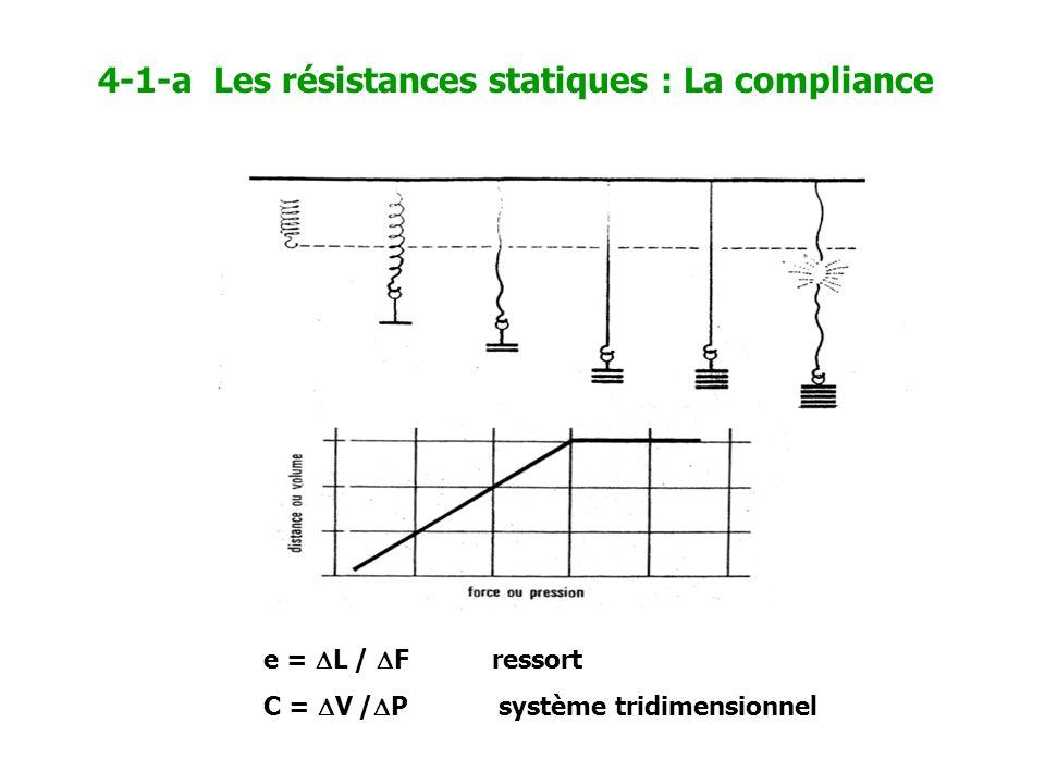 e = L / F ressort C = V / P système tridimensionnel 4-1-a Les résistances statiques : La compliance