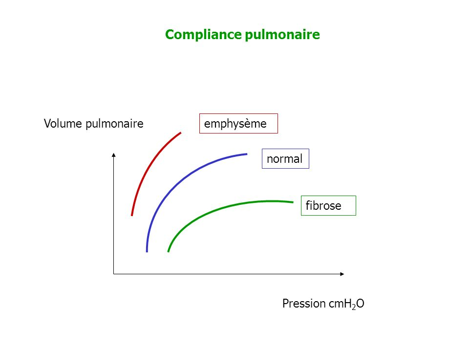 Pression cmH 2 O Volume pulmonaire normal emphysème fibrose