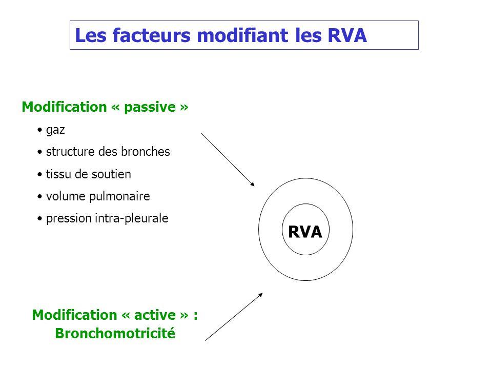 Modification « passive » gaz structure des bronches tissu de soutien volume pulmonaire pression intra-pleurale Modification « active » : Bronchomotric