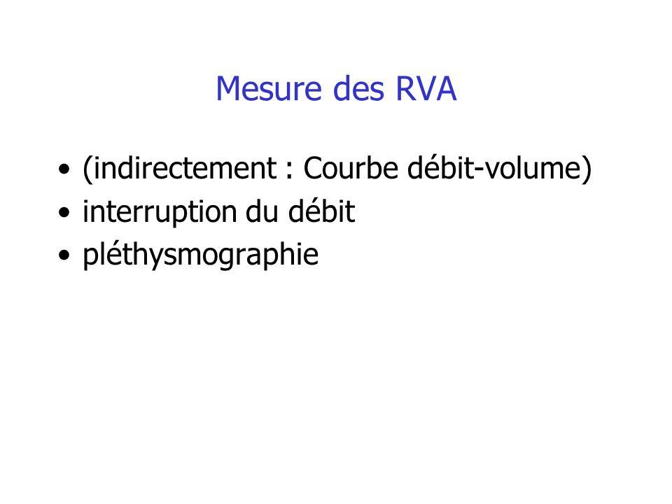 Mesure des RVA (indirectement : Courbe débit-volume) interruption du débit pléthysmographie