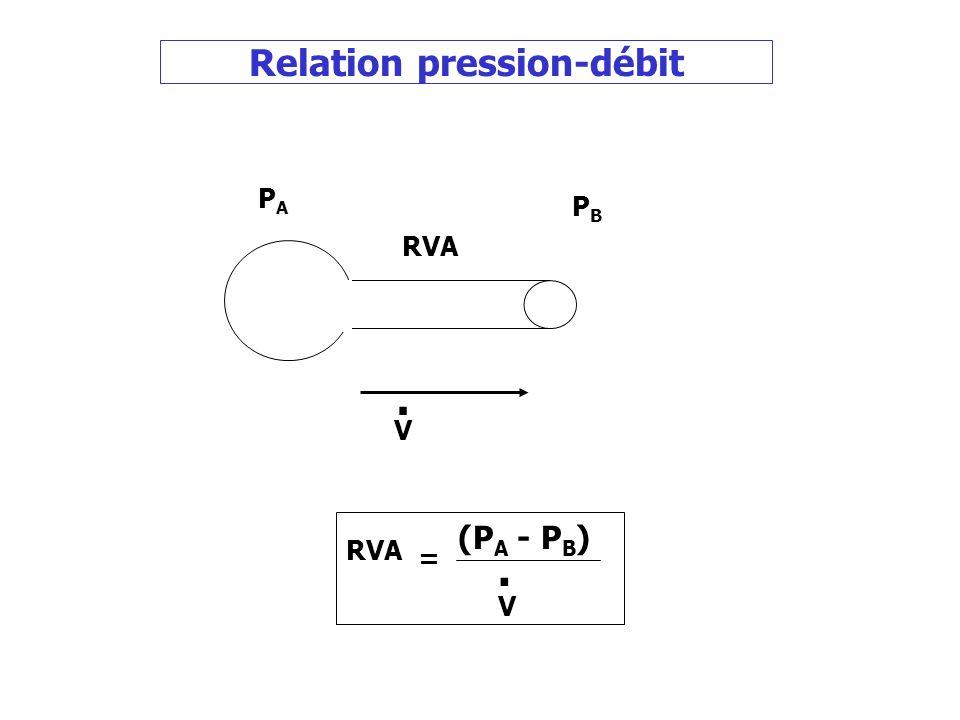 Relation pression-débit PAPA PBPB V. (P A - P B ). V RVA =