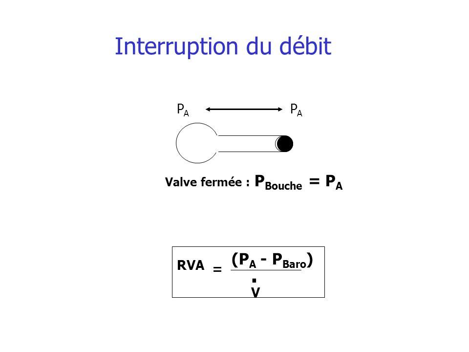 (P A - P Baro ). V RVA = Interruption du débit PAPA PAPA Valve fermée : P Bouche = P A
