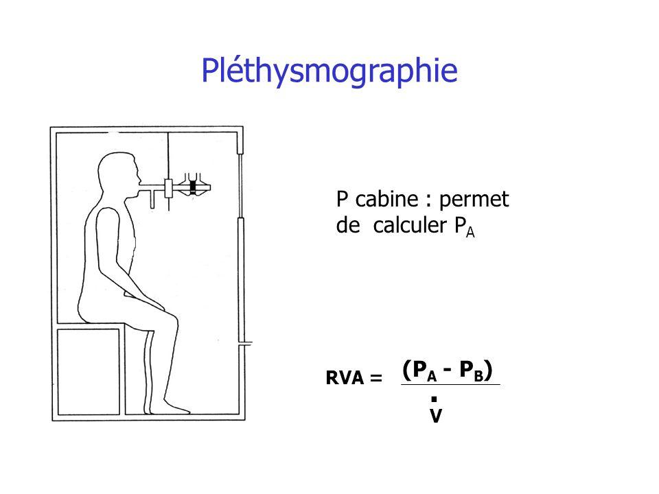 Pléthysmographie (P A - P B ) V RVA =. P cabine : permet de calculer P A