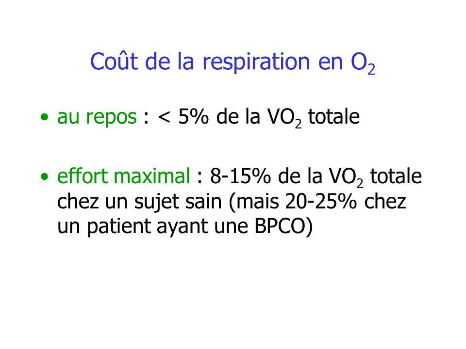 Coût de la respiration en O 2 au repos : < 5% de la VO 2 totale effort maximal : 8-15% de la VO 2 totale chez un sujet sain (mais 20-25% chez un patie