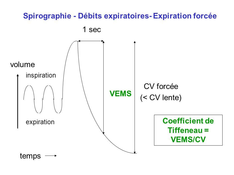 temps volume Spirographie - Débits expiratoires- Expiration forcée 1 sec inspiration expiration CV forcée (< CV lente) VEMS Coefficient de Tiffeneau =