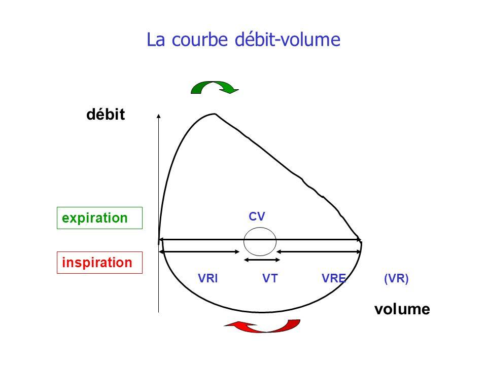 volume débit VRI VT VRE (VR) CV inspiration expiration La courbe débit-volume