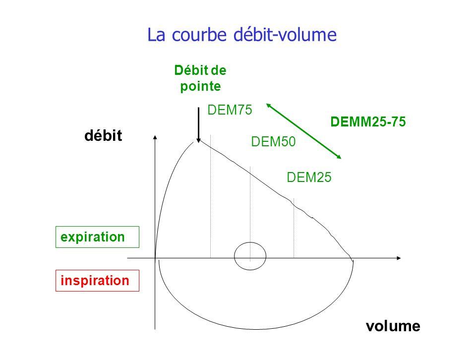 Débit de pointe DEM50 DEM75 DEM25 DEMM25-75 volume débit inspiration expiration La courbe débit-volume