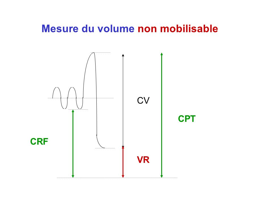 CV VR CPT CRF Mesure du volume non mobilisable
