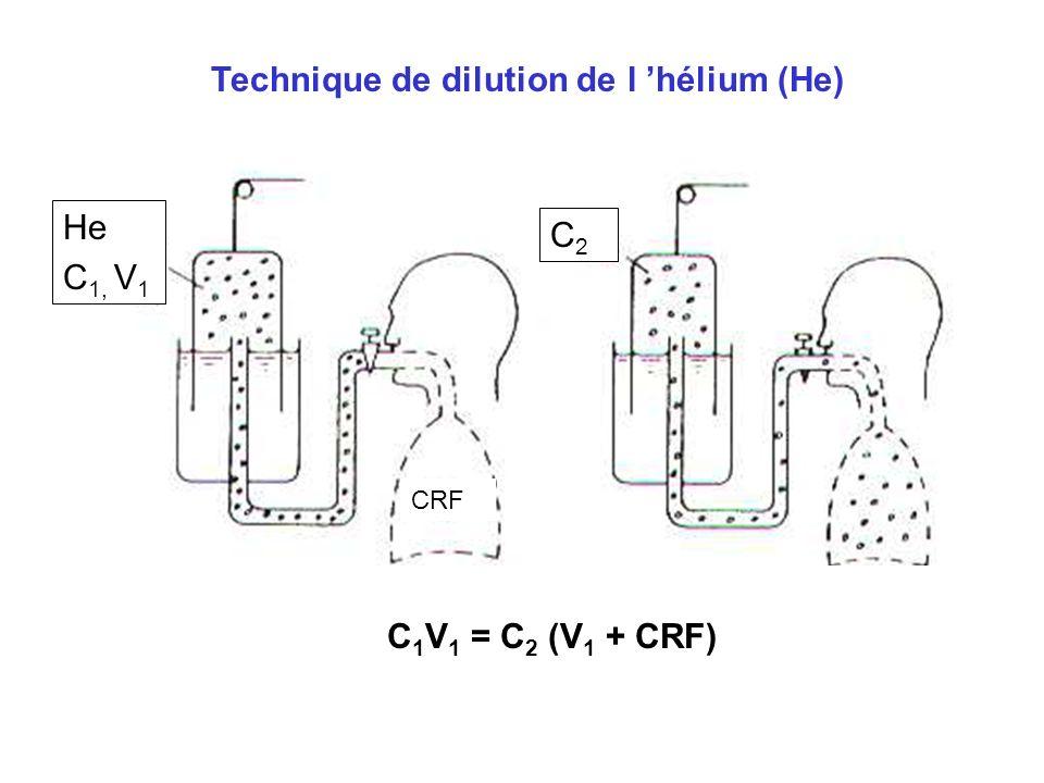 C 1 V 1 = C 2 (V 1 + CRF) Technique de dilution de l hélium (He) He C 1, V 1 CRF C2C2