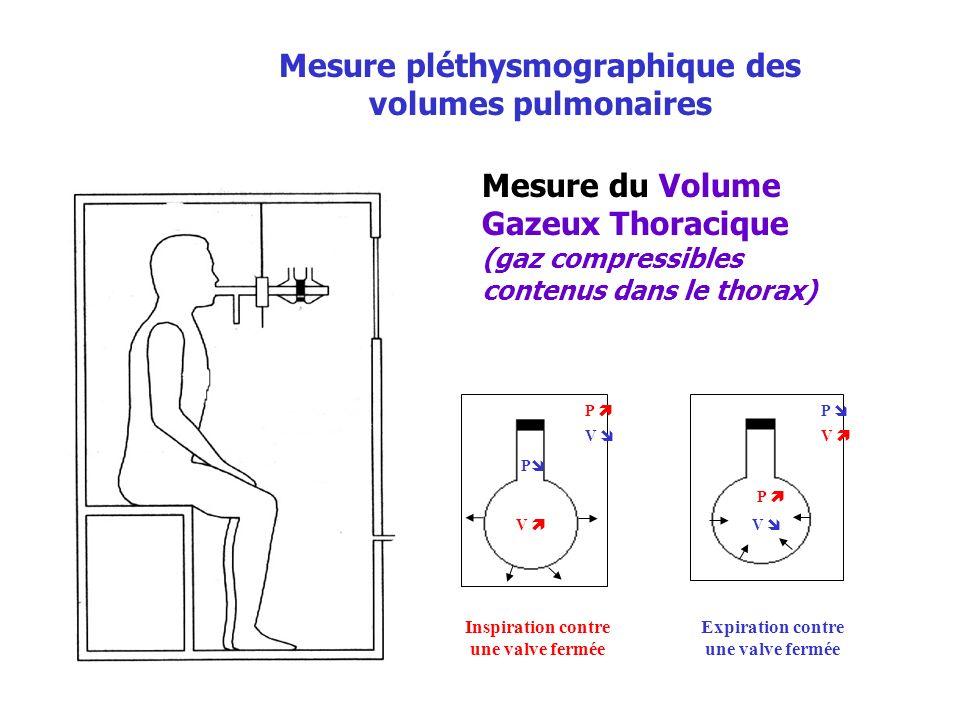 Mesure pléthysmographique des volumes pulmonaires Mesure du Volume Gazeux Thoracique (gaz compressibles contenus dans le thorax) V P P V V P P V Expir