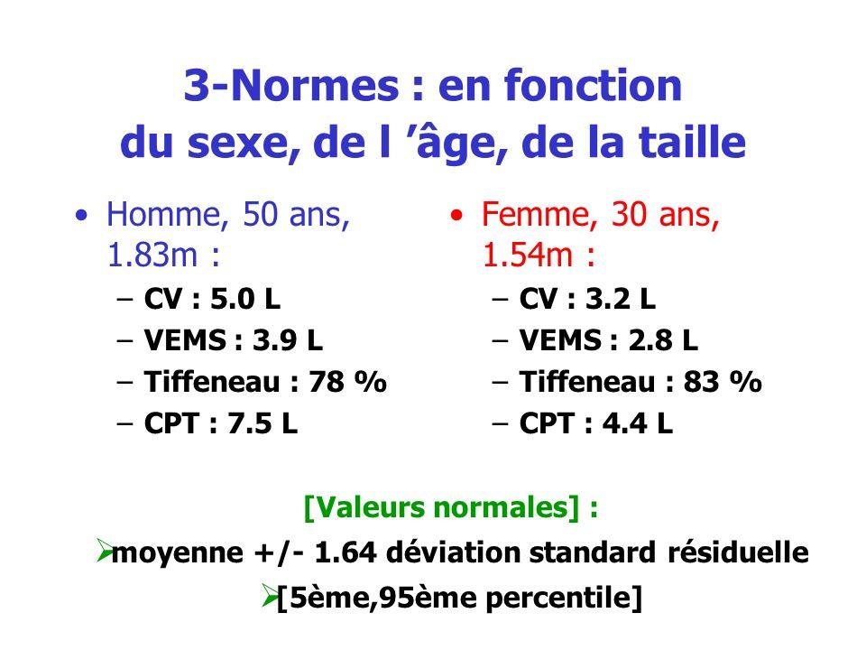 3-Normes : en fonction du sexe, de l âge, de la taille Homme, 50 ans, 1.83m : –CV : 5.0 L –VEMS : 3.9 L –Tiffeneau : 78 % –CPT : 7.5 L Femme, 30 ans,