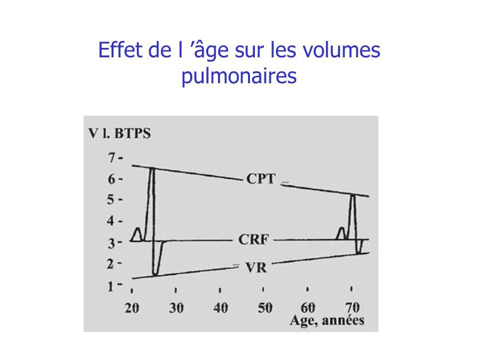 Effet de l âge sur les volumes pulmonaires