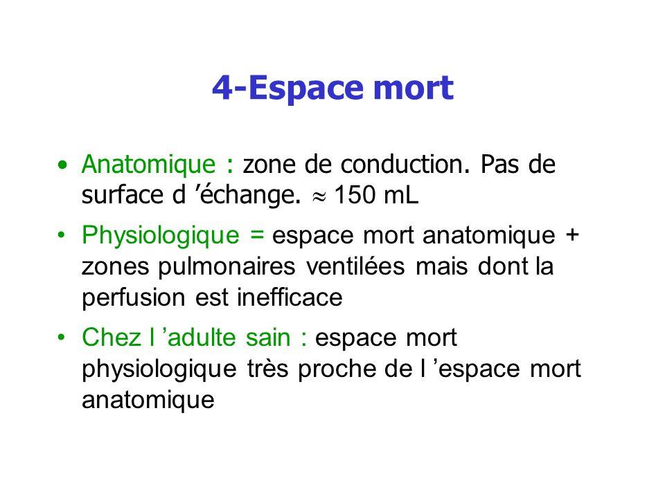 4-Espace mort Anatomique : zone de conduction. Pas de surface d échange. 150 mL Physiologique = espace mort anatomique + zones pulmonaires ventilées m