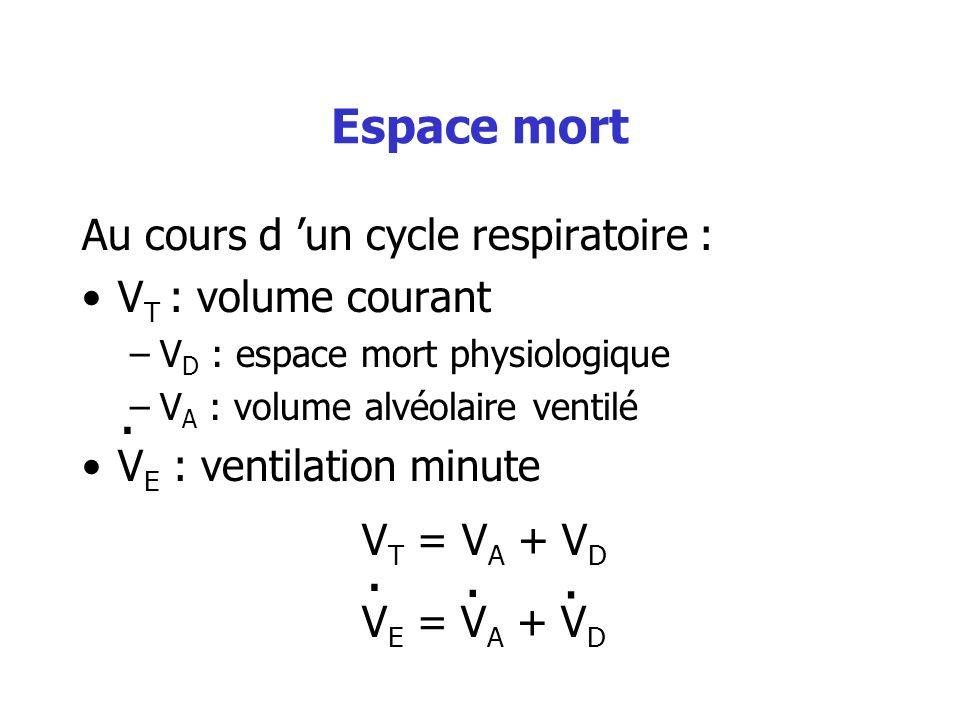 Espace mort Au cours d un cycle respiratoire : V T : volume courant –V D : espace mort physiologique –V A : volume alvéolaire ventilé V E : ventilatio