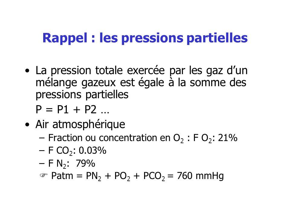 Rappel : les pressions partielles La pression totale exercée par les gaz dun mélange gazeux est égale à la somme des pressions partielles P = P1 + P2