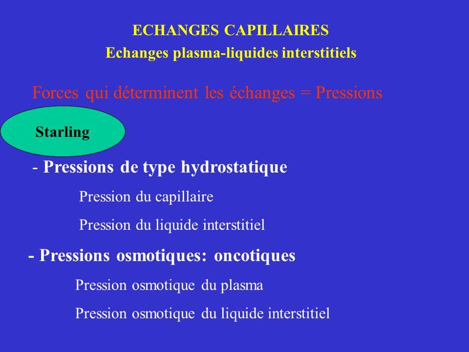 - Pressions osmotiques: oncotiques Pression osmotique du plasma Pression osmotique du liquide interstitiel Forces qui déterminent les échanges = Press