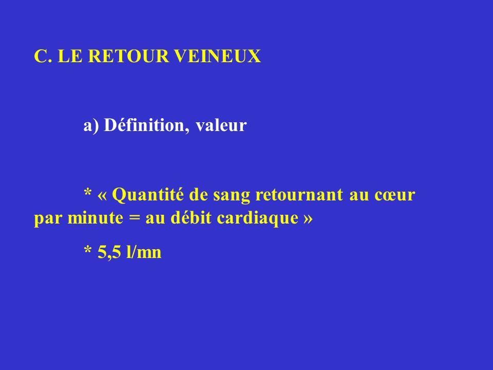 C. LE RETOUR VEINEUX a) Définition, valeur * « Quantité de sang retournant au cœur par minute = au débit cardiaque » * 5,5 l/mn