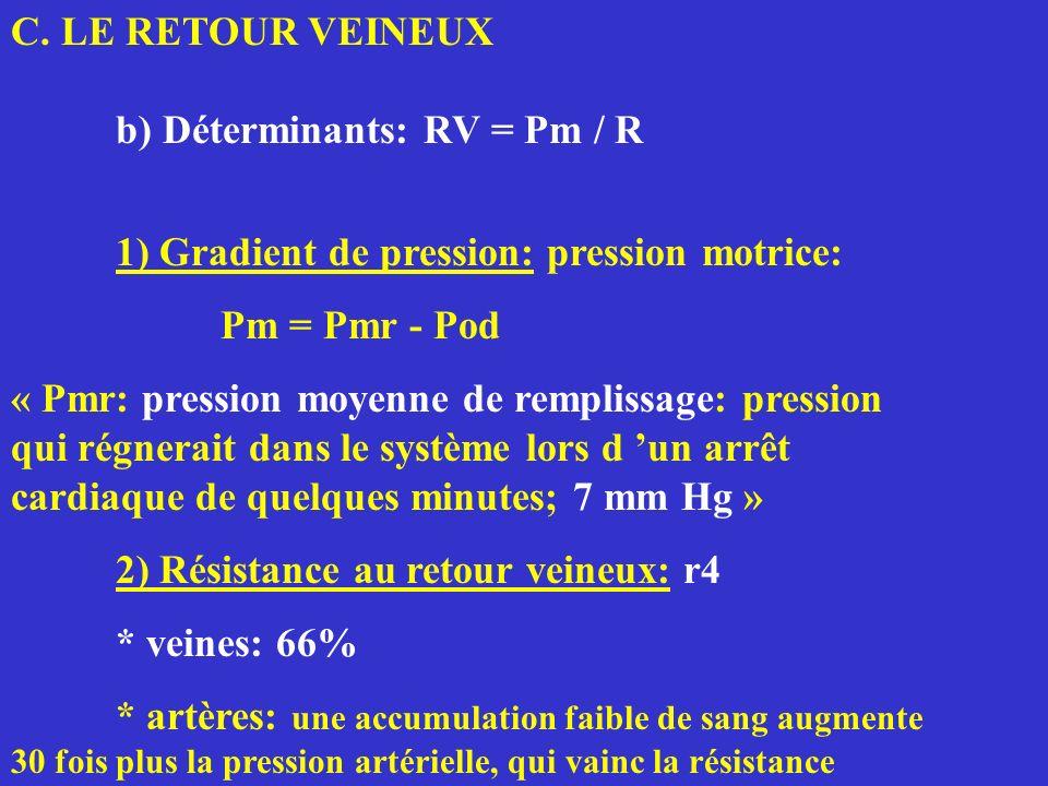 C. LE RETOUR VEINEUX b) Déterminants: RV = Pm / R 1) Gradient de pression: pression motrice: Pm = Pmr - Pod « Pmr: pression moyenne de remplissage: pr