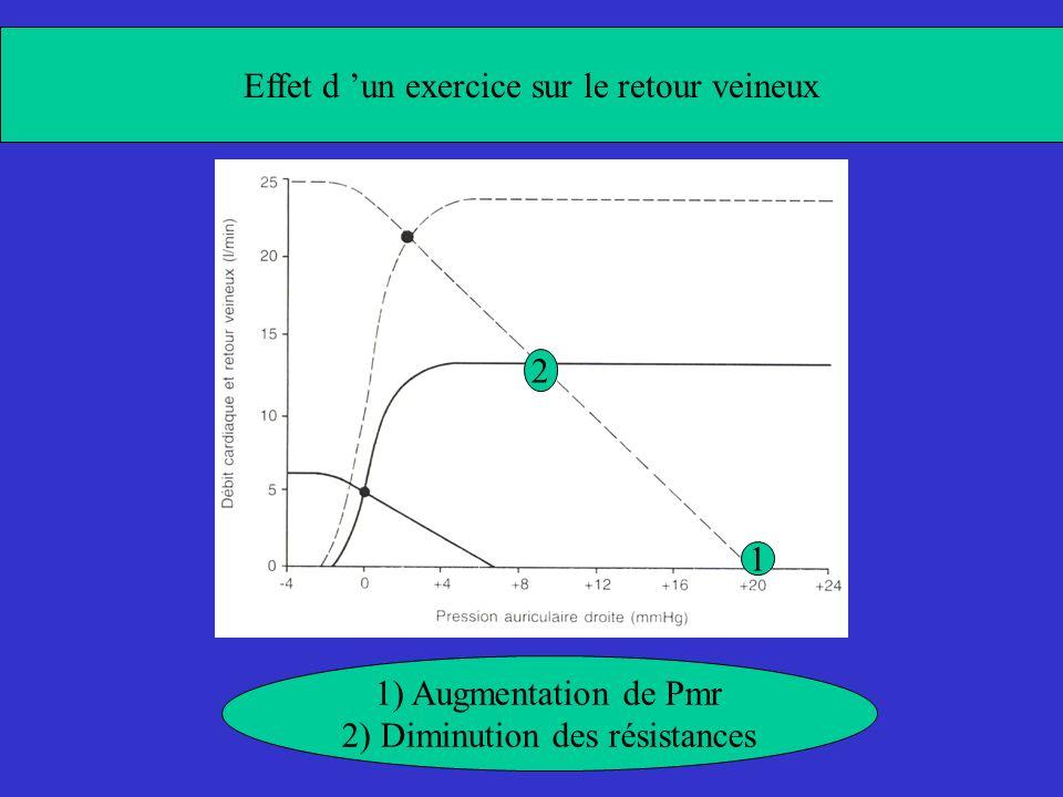 Effet d un exercice sur le retour veineux 1) Augmentation de Pmr 2) Diminution des résistances 2 1