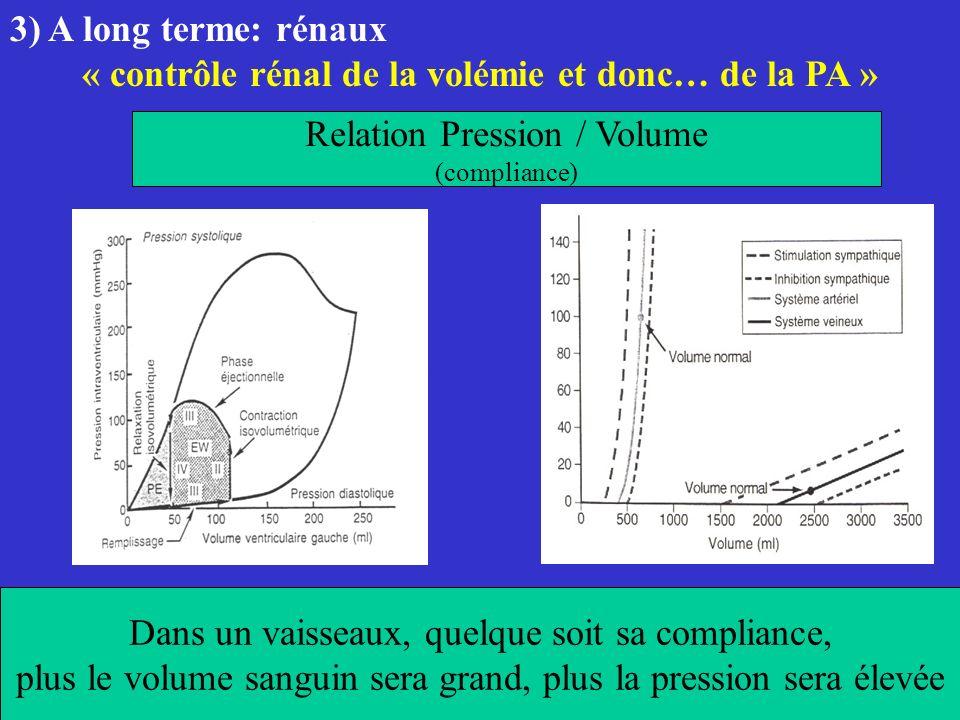 Relation Pression / Volume (compliance) Dans un vaisseaux, quelque soit sa compliance, plus le volume sanguin sera grand, plus la pression sera élevée