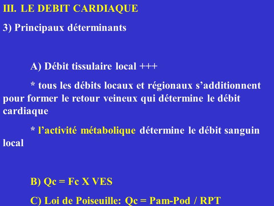 III. LE DEBIT CARDIAQUE 3) Principaux déterminants A) Débit tissulaire local +++ * tous les débits locaux et régionaux sadditionnent pour former le re