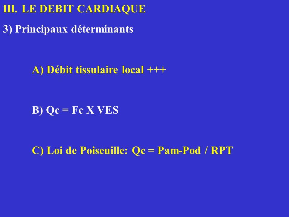 III. LE DEBIT CARDIAQUE 3) Principaux déterminants A) Débit tissulaire local +++ B) Qc = Fc X VES C) Loi de Poiseuille: Qc = Pam-Pod / RPT