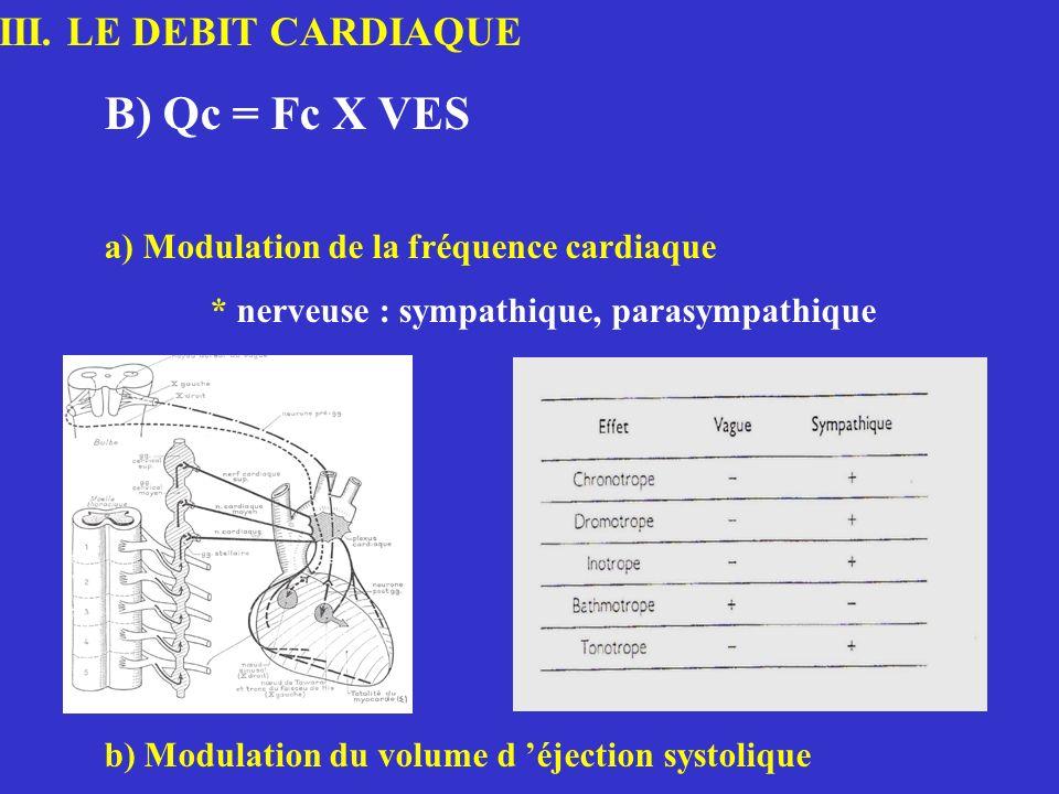 III. LE DEBIT CARDIAQUE B) Qc = Fc X VES a) Modulation de la fréquence cardiaque * nerveuse : sympathique, parasympathique b) Modulation du volume d é