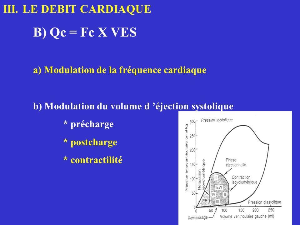 III. LE DEBIT CARDIAQUE B) Qc = Fc X VES a) Modulation de la fréquence cardiaque b) Modulation du volume d éjection systolique * précharge * postcharg