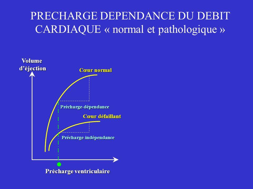 PRECHARGE DEPENDANCE DU DEBIT CARDIAQUE « normal et pathologique » Précharge ventriculaire Cœur normal. Précharge-dépendance Précharge-indépendance Cœ