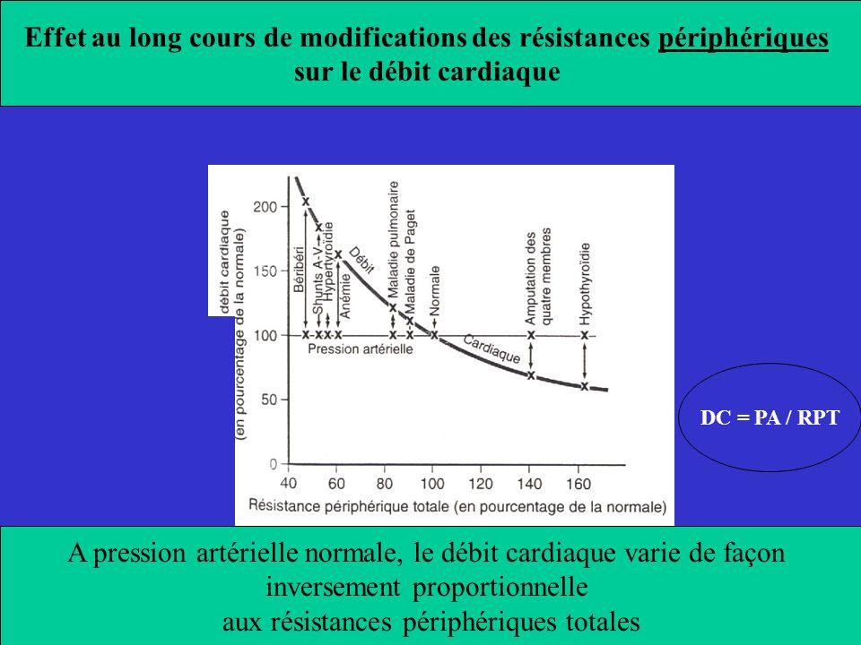 Effet au long cours de modifications des résistances périphériques sur le débit cardiaque DC = PA / RPT A pression artérielle normale, le débit cardia