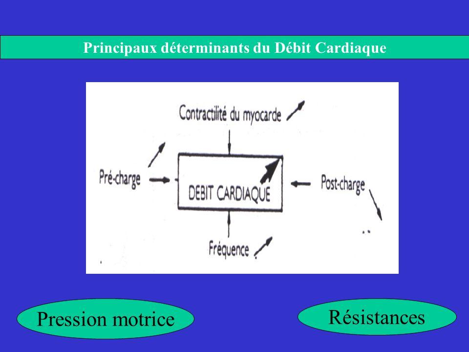 Principaux déterminants du Débit Cardiaque Pression motrice Résistances