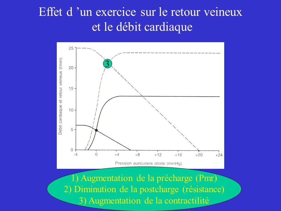 Effet d un exercice sur le retour veineux et le débit cardiaque 1) Augmentation de la précharge (Pmr) 2) Diminution de la postcharge (résistance) 3) A