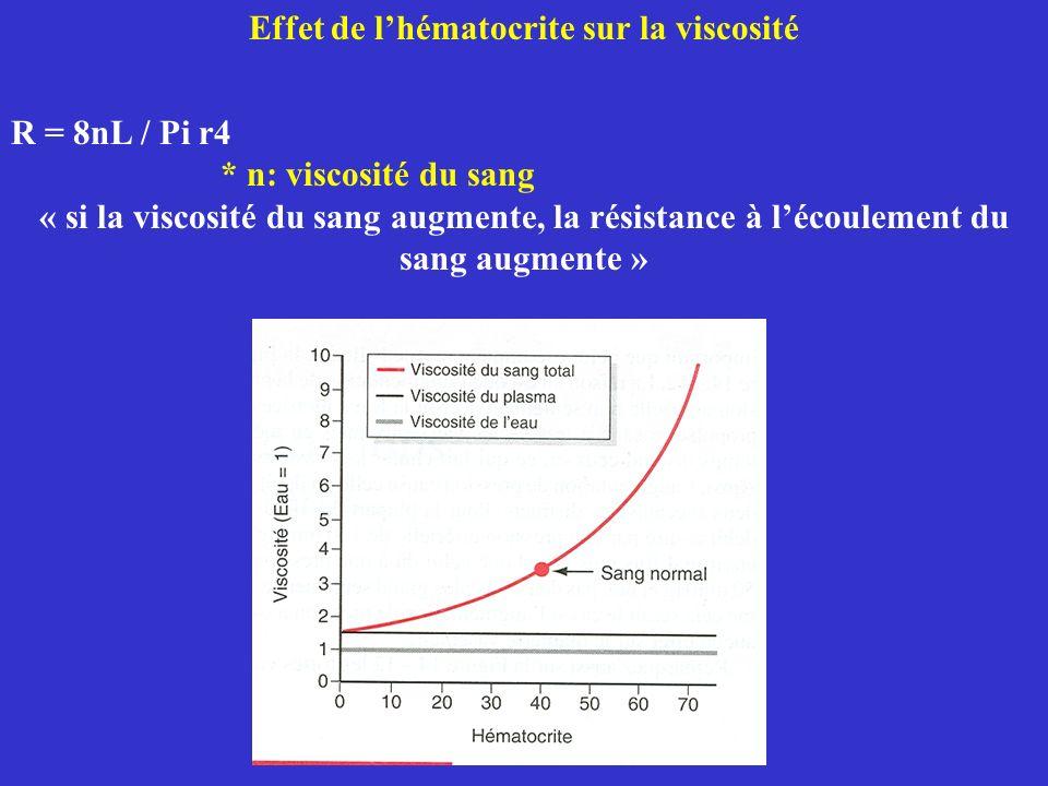 Effet de lhématocrite sur la viscosité R = 8nL / Pi r4 * n: viscosité du sang « si la viscosité du sang augmente, la résistance à lécoulement du sang