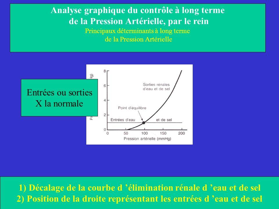 Entrées ou sorties X la normale Analyse graphique du contrôle à long terme de la Pression Artérielle, par le rein Principaux déterminants à long terme