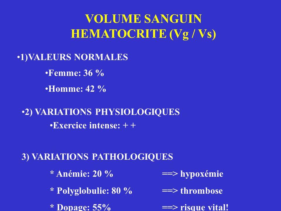 VOLUME SANGUIN HEMATOCRITE (Vg / Vs) 1)VALEURS NORMALES Femme: 36 % Homme: 42 % 2) VARIATIONS PHYSIOLOGIQUES Exercice intense: + + 3) VARIATIONS PATHO