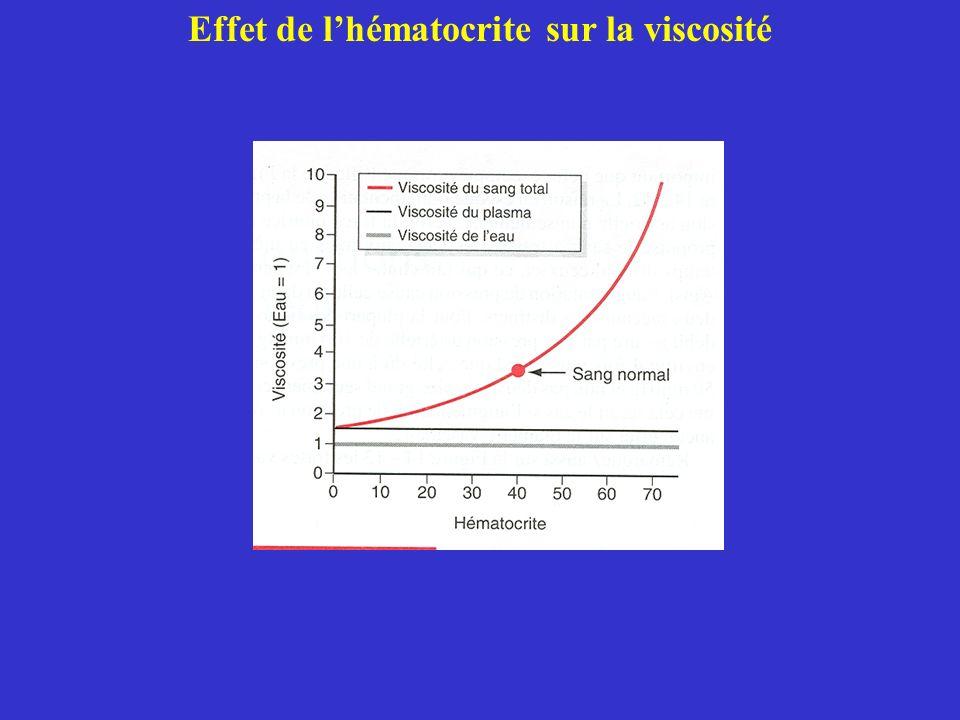 Effet de lhématocrite sur la viscosité