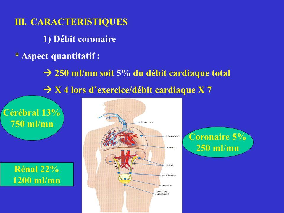 III. CARACTERISTIQUES 1) Débit coronaire * Aspect quantitatif : 250 ml/mn soit 5% du débit cardiaque total X 4 lors dexercice/débit cardiaque X 7 Céré