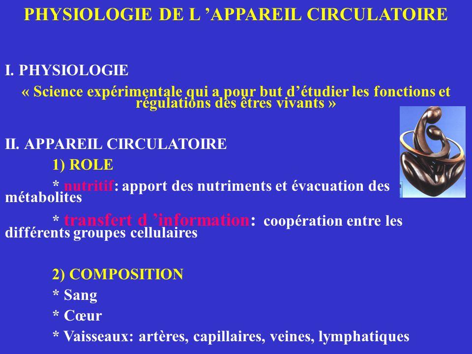 PHYSIOLOGIE DE L APPAREIL CIRCULATOIRE I. PHYSIOLOGIE « Science expérimentale qui a pour but détudier les fonctions et régulations des êtres vivants »