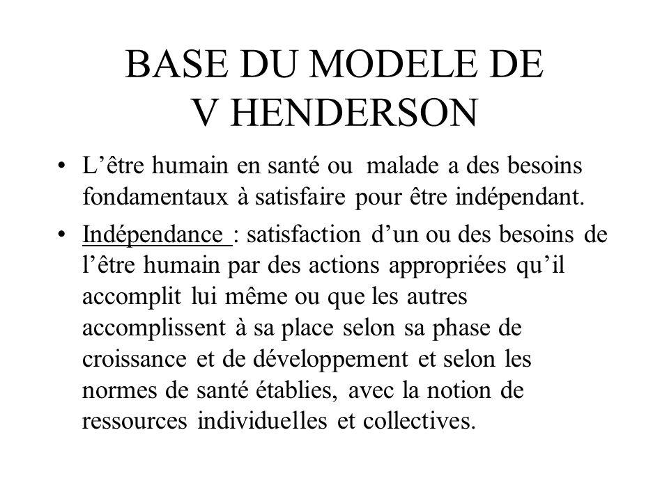 BASE DU MODELE DE V HENDERSON Lêtre humain en santé ou malade a des besoins fondamentaux à satisfaire pour être indépendant. Indépendance : satisfacti