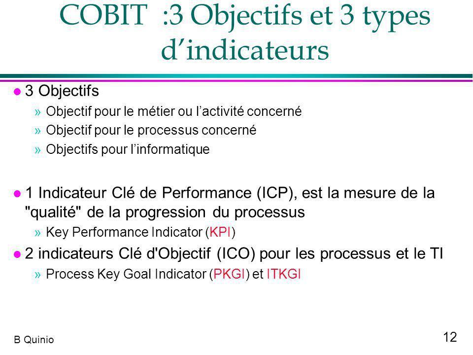 12 B Quinio COBIT :3 Objectifs et 3 types dindicateurs l 3 Objectifs »Objectif pour le métier ou lactivité concerné »Objectif pour le processus concer
