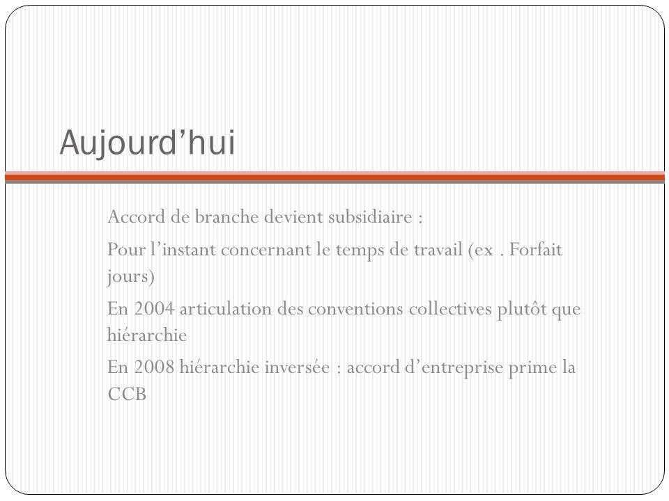 Aujourdhui Accord de branche devient subsidiaire : Pour linstant concernant le temps de travail (ex. Forfait jours) En 2004 articulation des conventio