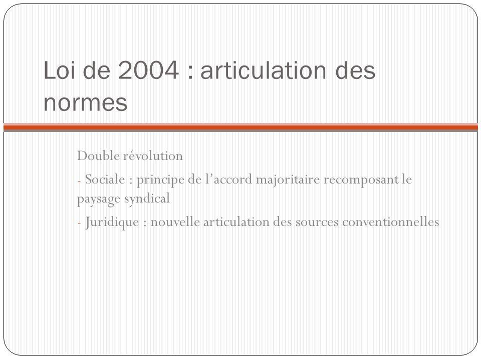 Loi de 2004 : articulation des normes Double révolution - Sociale : principe de laccord majoritaire recomposant le paysage syndical - Juridique : nouv