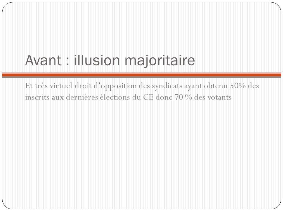 Avant : illusion majoritaire Et très virtuel droit dopposition des syndicats ayant obtenu 50% des inscrits aux dernières élections du CE donc 70 % des