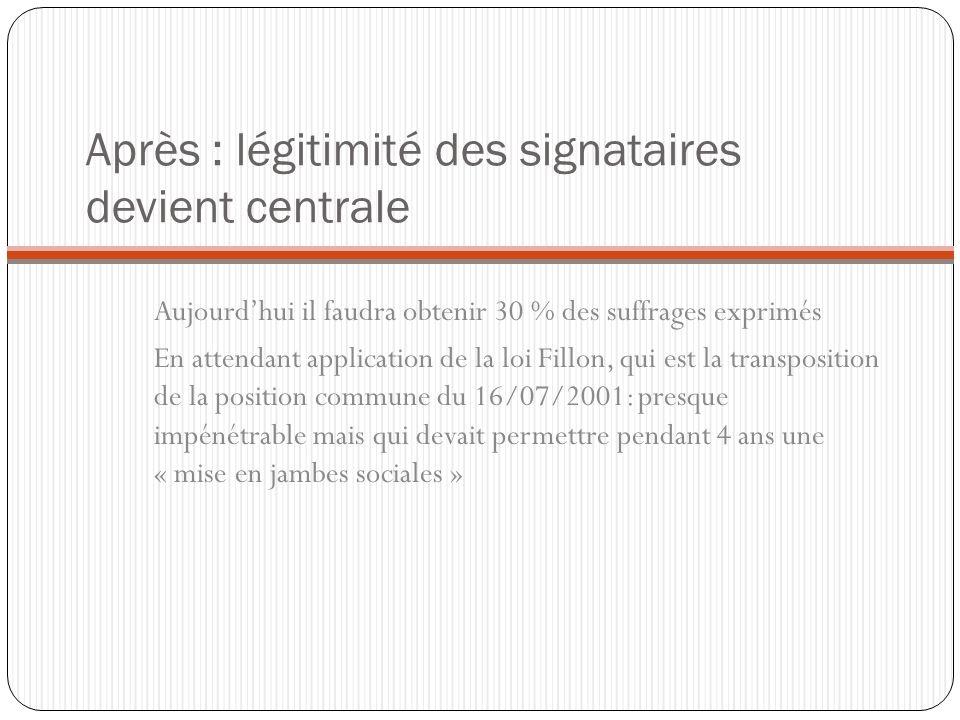 Après : légitimité des signataires devient centrale Aujourdhui il faudra obtenir 30 % des suffrages exprimés En attendant application de la loi Fillon