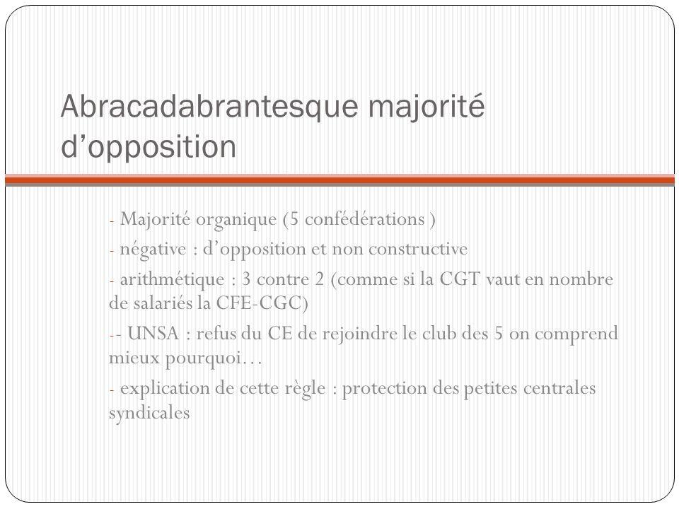 Abracadabrantesque majorité dopposition - Majorité organique (5 confédérations ) - négative : dopposition et non constructive - arithmétique : 3 contr