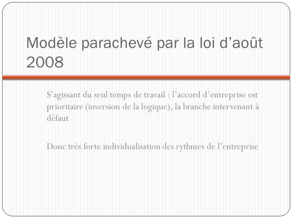Modèle parachevé par la loi daoût 2008 Sagissant du seul temps de travail : laccord dentreprise est prioritaire (inversion de la logique), la branche