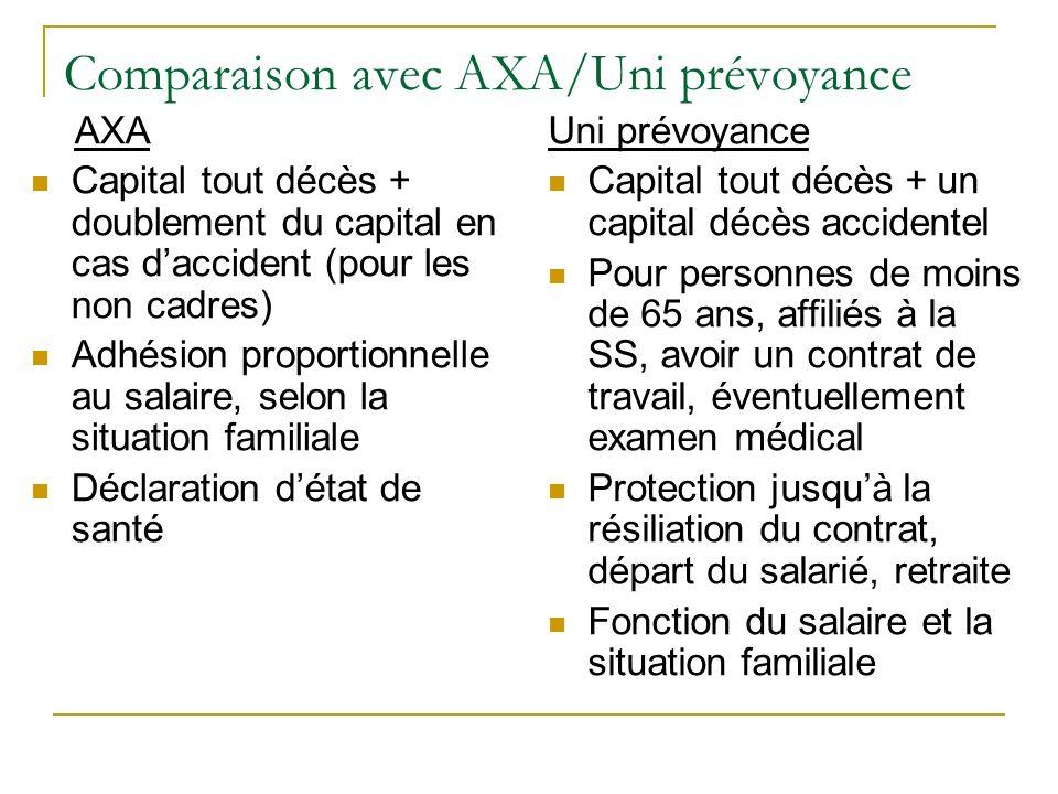 Comparaison avec AXA/Uni prévoyance AXA Capital tout décès + doublement du capital en cas daccident (pour les non cadres) Adhésion proportionnelle au