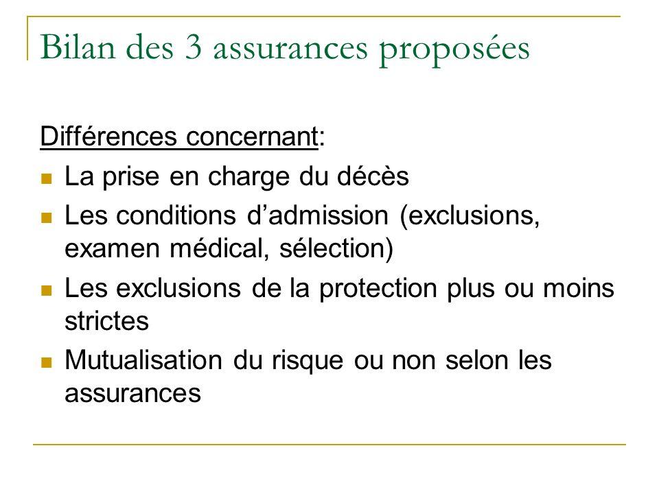 Bilan des 3 assurances proposées Différences concernant: La prise en charge du décès Les conditions dadmission (exclusions, examen médical, sélection)