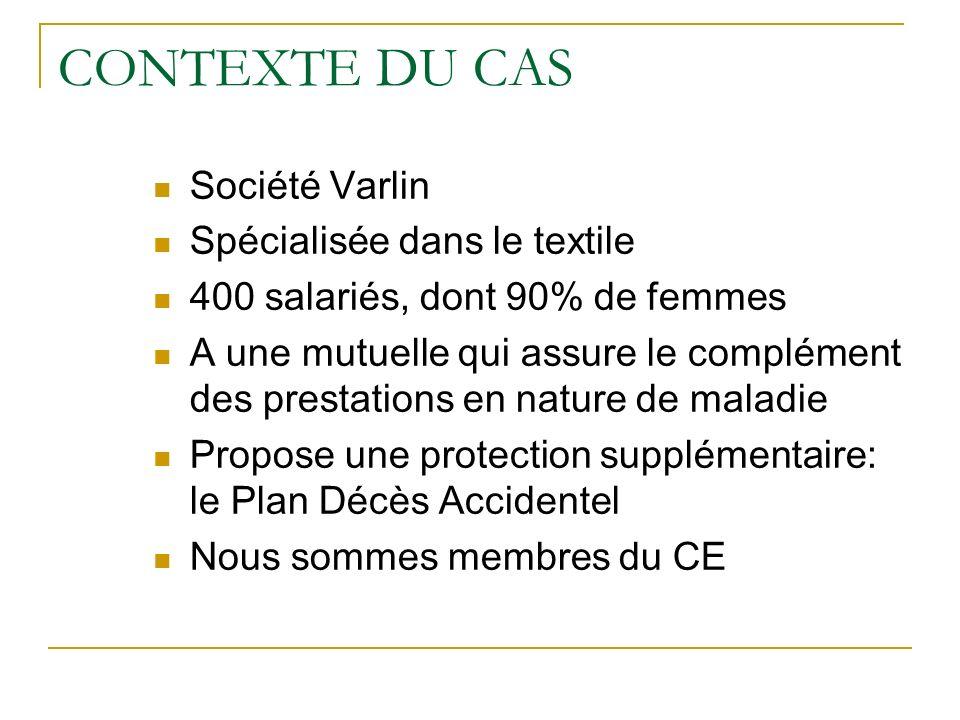 CONTEXTE DU CAS Société Varlin Spécialisée dans le textile 400 salariés, dont 90% de femmes A une mutuelle qui assure le complément des prestations en